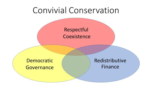 Convivial Conservation Diagram